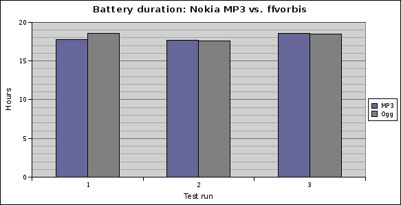 Battery duration: MP3 vs. ffvorbis