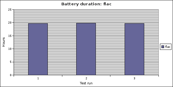 Battery duration: libflac