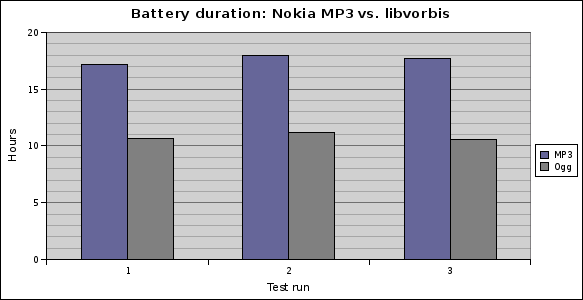 Battery duration: MP3 vs. libvorbis
